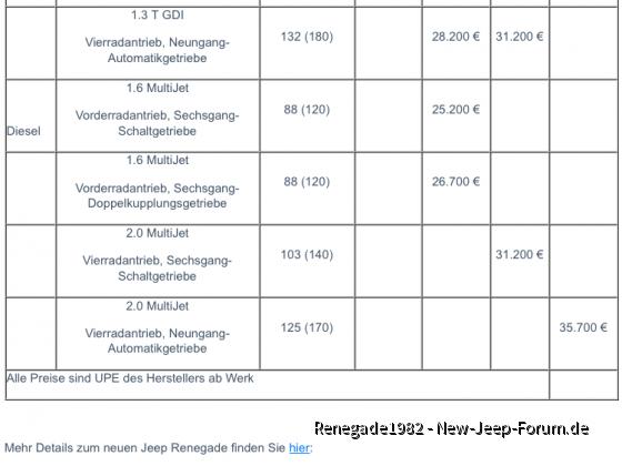 Offizielle Preise Jeep Renegade 2019